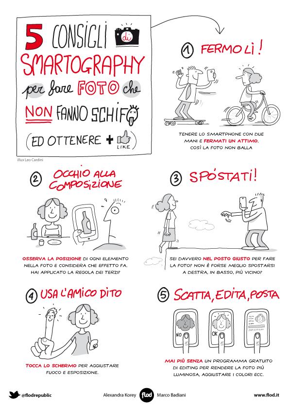 smartography