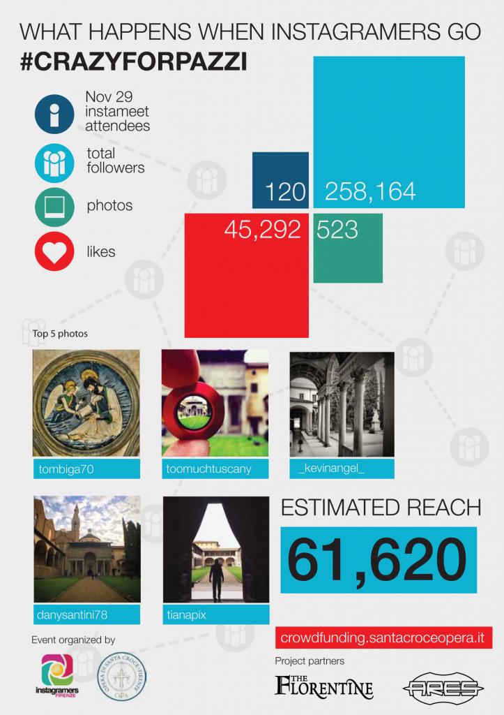 Risultati numerici dell'evento Instagram in formato infografica