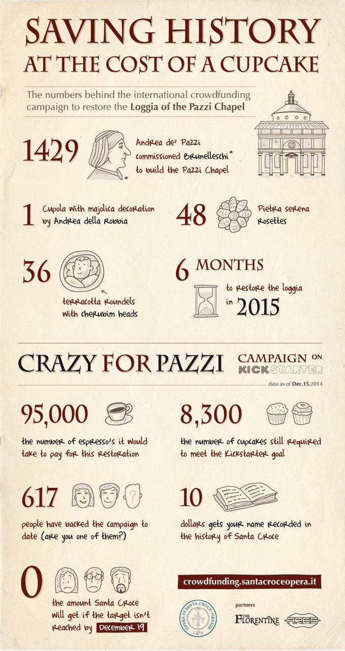 Infografica-cupcake-dec15