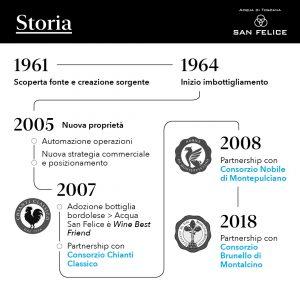 Storia Acqua San Felice